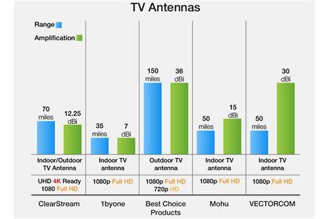 tv antennas reviews   bestadvisorcom