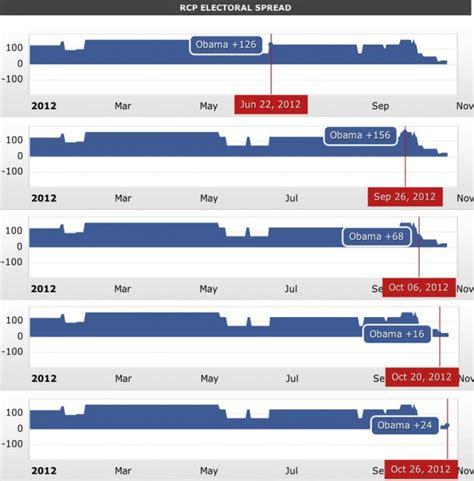 quien ganar las elecciones presidenciales del 2012 en elecciones en estados unidos 191 qui 233 n ganar 225 esbolsa