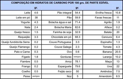 alimentos hidratos de carbono lista hidratos de carbono tabela pesquisa walking