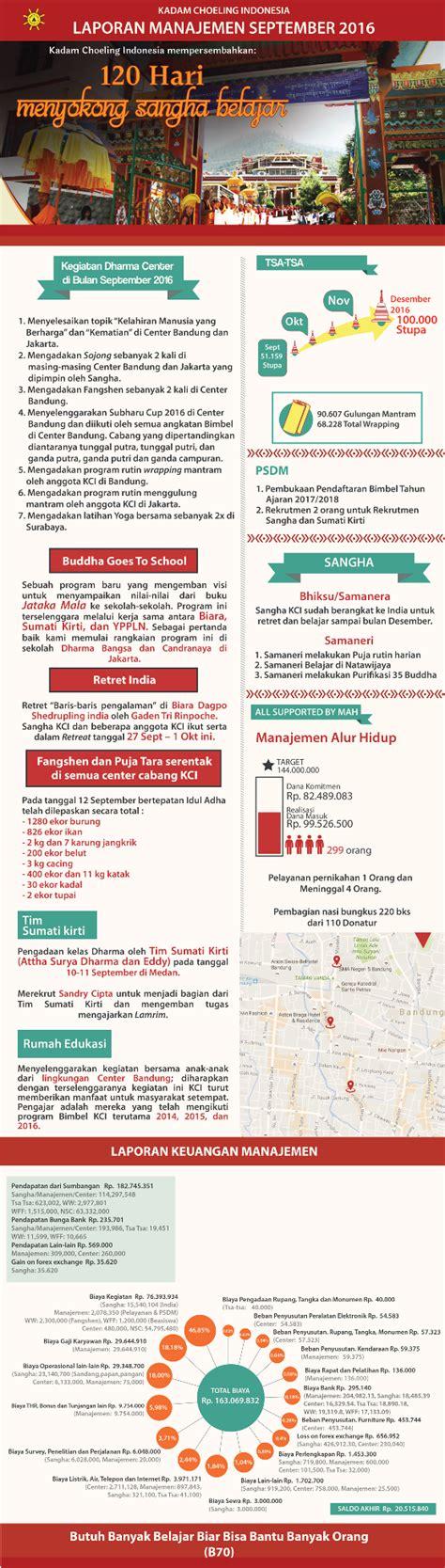 laporan manajemen layout laporan manajemen kadam choeling indonesia september