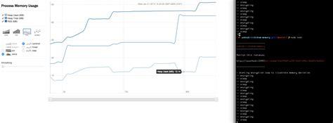 Node Js D3 Tutorial | graphing node js memory usage with d3 js and rickshaw pubnub