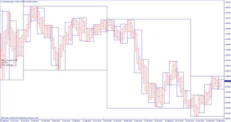 combine multiple time frames   chart  trading  markets