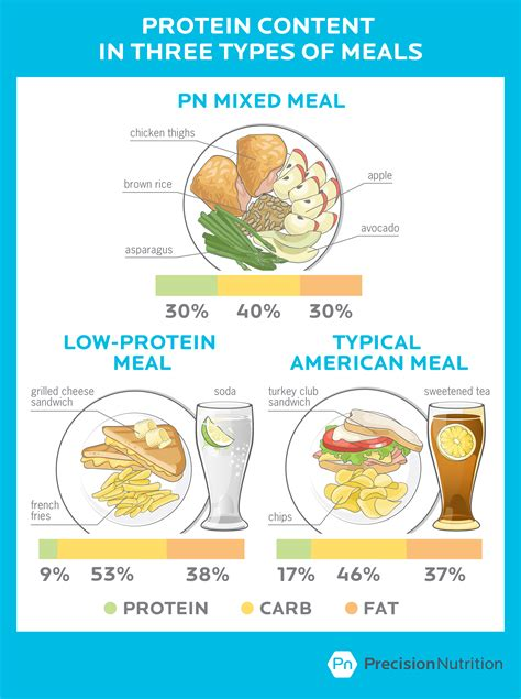 Will A High Protein Diet Harm Your Health The Real Story On The Risks And Rewards Of Eating Precision Nutrition Meal Plan Template