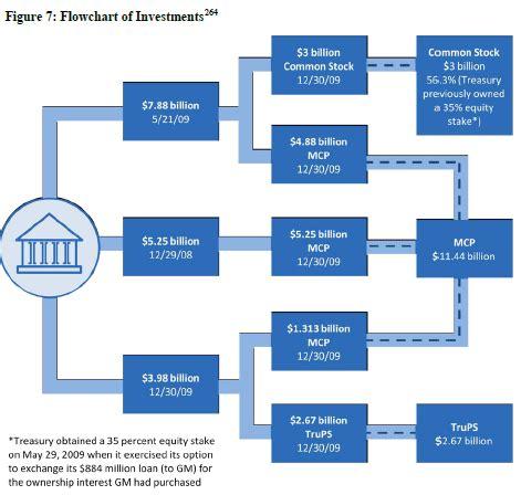 congress flowchart congress the gmac bailout might been a bad idea