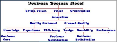 Is Mba Necessary To Be Successful In Business by 17 Best Images About Run A Business On