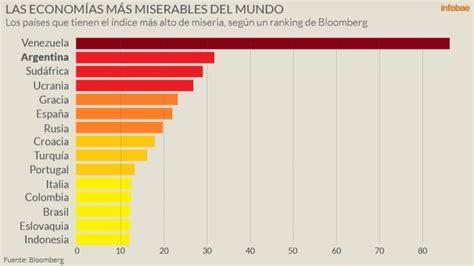 porcentaje inflacin 2015 argentina segunda en 237 ndice de miseria taringa