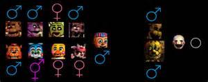 Fnaf character genders tromol info