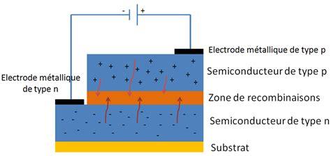 definition de diode électroluminescente diode led fonctionnement 28 images branchement d une diode la diode led cours et principe