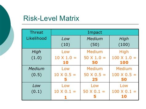 nist risk assessment template image collections