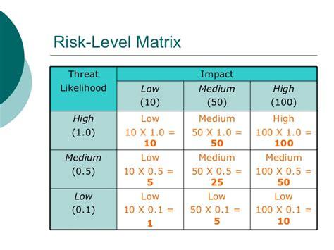 15 Nist Risk Essment Template Images Risk Assessment Process Nist 800 30 Security Risk Nist Risk Assessment Template