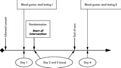 Blood In Stool After Running Distance proton inhibition prevents gastrointestinal bleeding