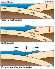 Outline The Causes Of Earthquakes Scheme by Image Gallery Tsunami Geoscience Australia