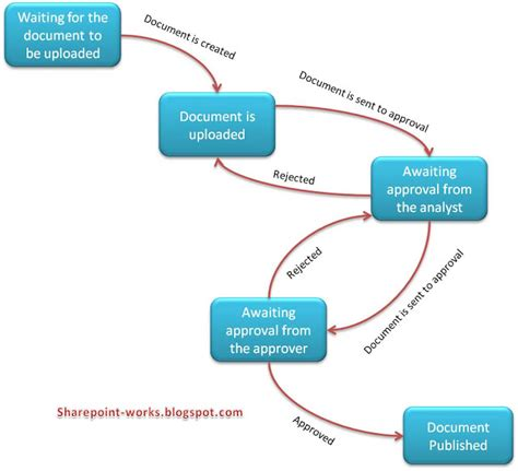 workflow state workflows in sharepoint explore the sharepoint