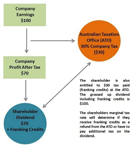 Franking Credit Formula Ato Learn About Franking Credits