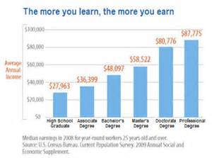 Jobs With Associates Degree by Why Save For College Cost Of College Amp Saving For College