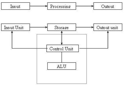 what is computer explain with block diagram block diagram of computer wikieducator