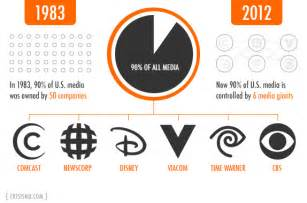 These 6 corporations own most of the media