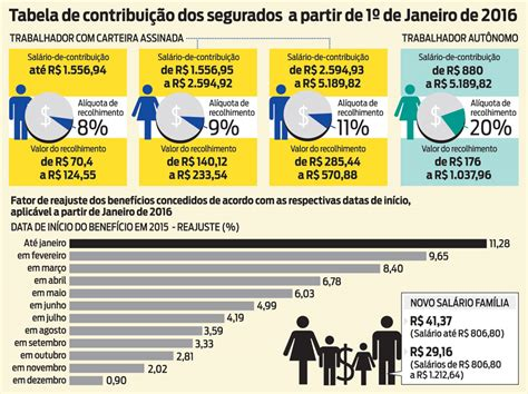 qual sera o aumento aos aposentado acima do salario minimo em 2017 contribui 231 227 o para inss fica mais alta economia o dia