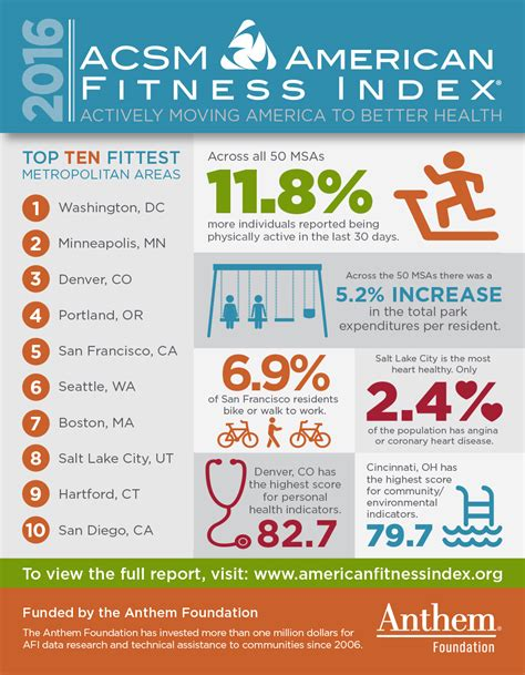2016 afi report american fitness index infographic 2016 american fitness index american