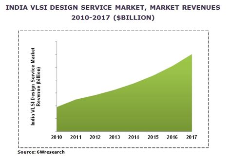 vlsi layout design jobs in india india non captives vlsi design service market 2012 2017