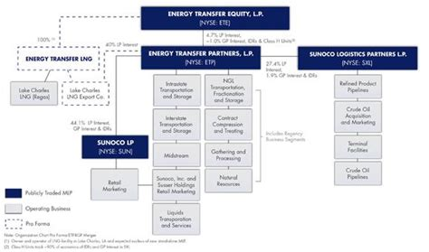 pattern energy ownership structure breaking down energy transfer s corporate anatomy ete