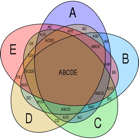 Venn Diagram Of 4 Sets With 28 More Ideas