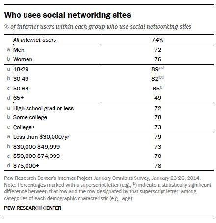 social media site usage 2014 pew research center social media for small businesses townsquare interactive