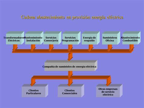 cadena de suministro manufactura administraci 243 n de la cadena de abastecimiento powerpoint