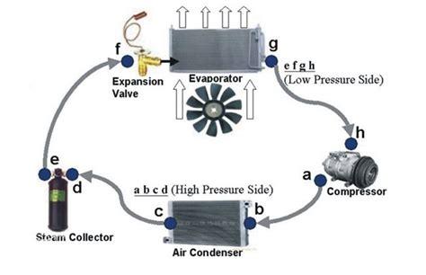 how your auto ac system works auto repair car ac guide maintenance problems and solutions cardekho com