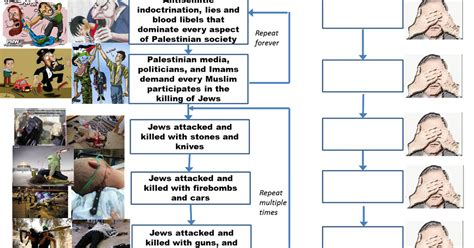 timeline of events in gaza and israel shows sudden rapid confronting antisemitism and israel hatred how the media