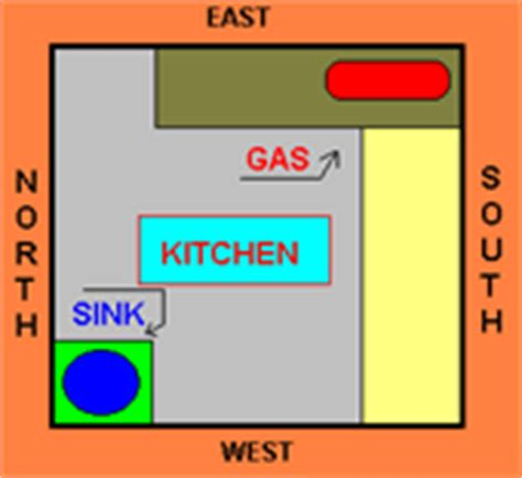 Vastu Remedies For South Facing Kitchen by Kitchen