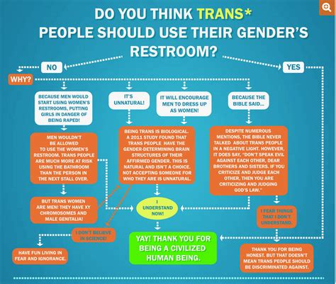 maine transgender bathroom which bathroom should a trans person be allowed to use check this chart mic