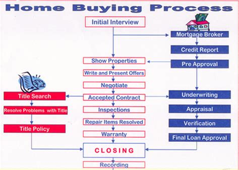process of buying house property buying process images
