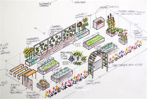 Vegetable Garden Layout Plans Raised Bed Vegetable Garden Designs Home Decorators Collection