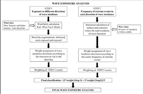 vulnerability assessment process flowchart figure 2 wave exposure methodological flow chart for
