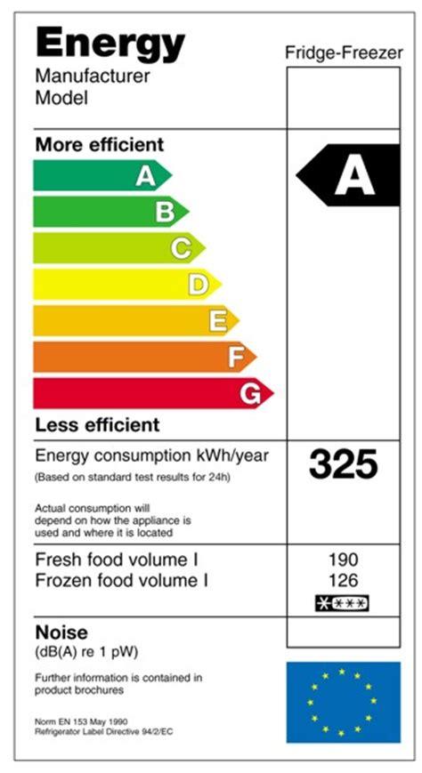 energy efficiency counts