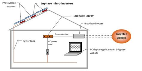 solar panel micro inverter wiring diagram solar get free