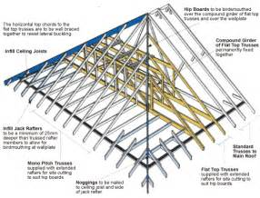 Hip Roof Section Dover Trussed Roof Co Ltd