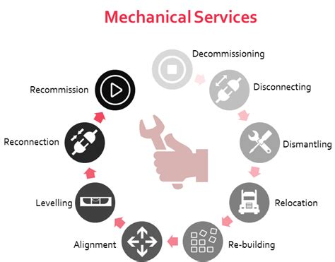 Mechanical Engineer Can Do Mba In Health Services Management by Electrical And Mechanical Services Machinery Installations