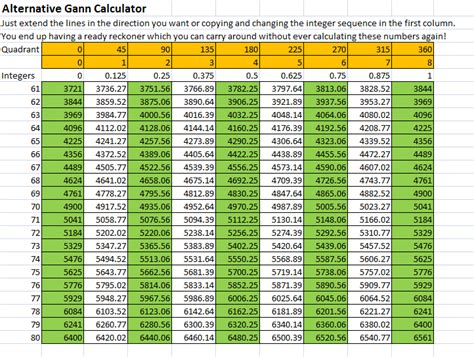 gann positional swing calculator gann trading calculator exchange rate lira