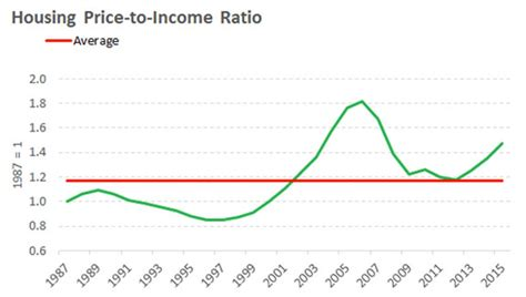 Housing Ratio by Housing Us Housing Market
