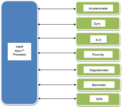 android sensor developing sensor applications on intel 174 atom processor based android phones and tablets