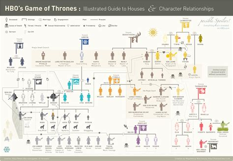 character relationship chart maker everything you want to about of thrones