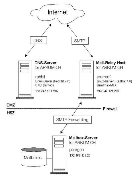 setup   mail relay host  sendmail