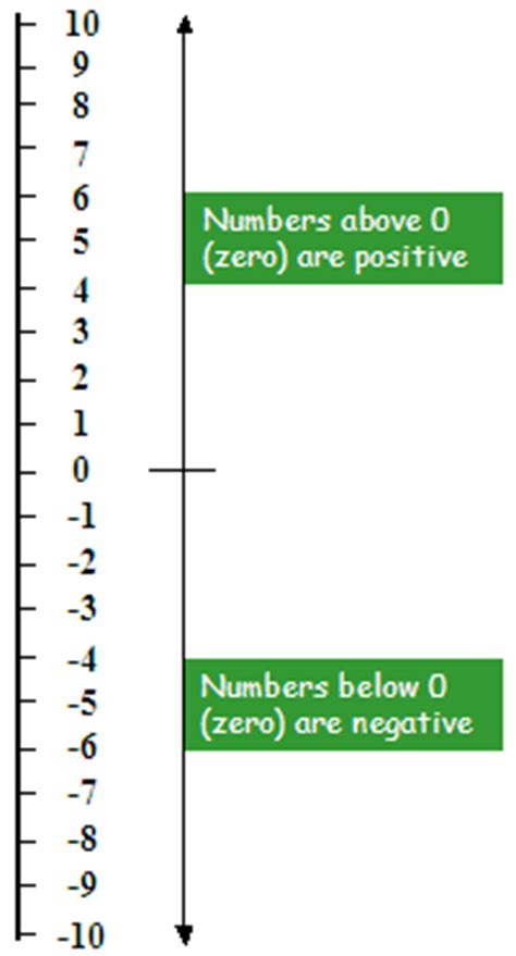 printable number line with positive and negative numbers to 100 vertical number lines printable negative and positive