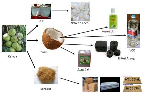 Jual Batok Kelapa Bekasi harga jual minyak batok kelapa cara membuat tas dari