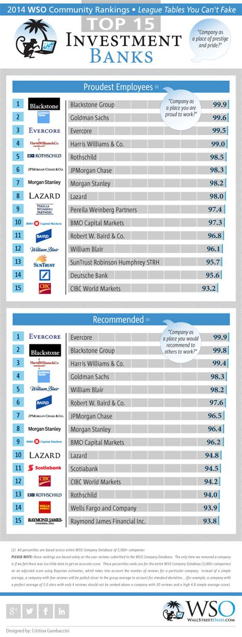 William And Mba Program Ranking by The Best I Banks For Prestige Leadership