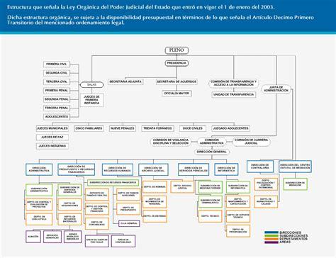 gobierno archivo del consejo de la judicatura del poder organigrama poder judicial del estado de puebla www