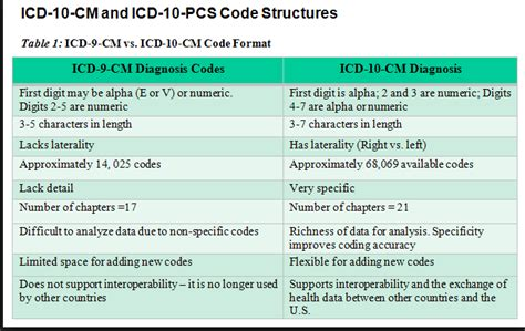 supplementary v codes are used to transitioning from icd 9 to icd 10 codes presented october