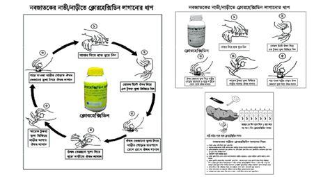 chlorhexidine project exles demand generation i kit